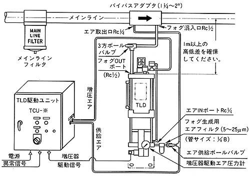 TLDシステム図